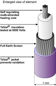 Under Laminate Heating Element