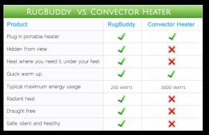 Convector Heater - Electric Heater Comparison