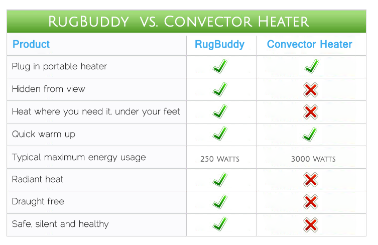 Convector Heater - Electric Heater Comparison
