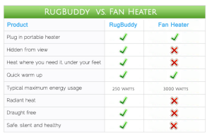 Fan Heater - Electric Heater Comparison