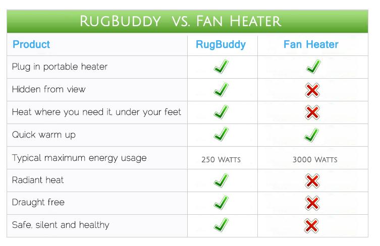 Fan Heater - Electric Heater Comparison