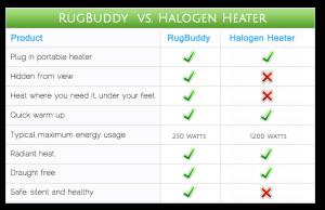 Halogen Heater - Electric Heater Comparison