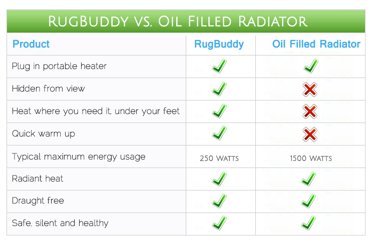 Oil Filled Radiator - Electric Heater Comparison