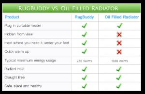 Oil Filled Radiator - Electric Heater Comparison