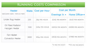 Electric Heater Running Costs Comparison