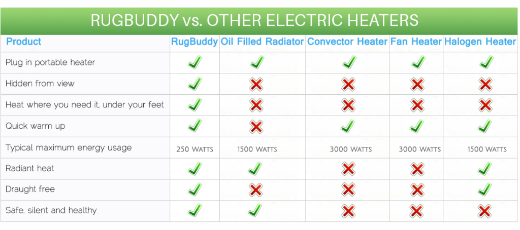 Electric Heater Comparison