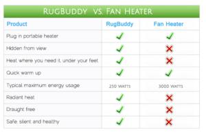 Fan Heater Running Costs