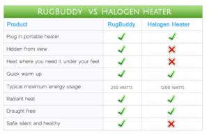 Halogen Heater Running Costs
