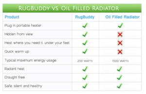 Oil Filled Radiator Running Costs