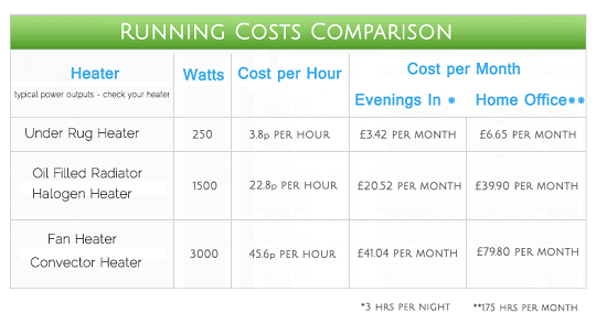 RugBuddy Running Costs Comparison