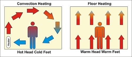 Convection vs Radiant Floor Heating