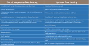 Electric Responsive Floor heating vs Hydronic Floor Heating
