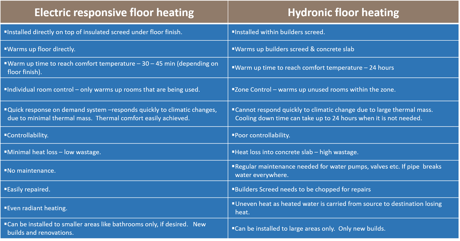 Electric Responsive Floor heating vs Hydronic Floor Heating