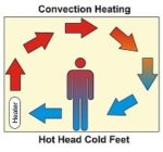 Convection draughts from radiators leave you with cold feet