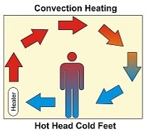 Convection draughts leave you with cold feet