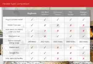 Heater types chart
